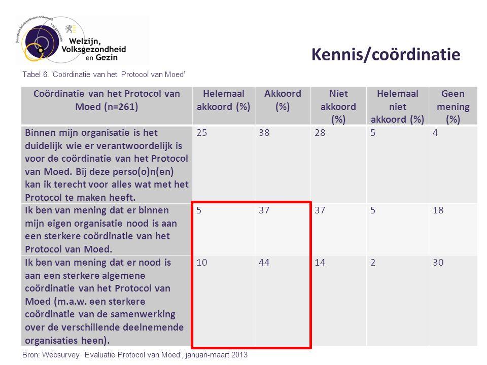 Kennis/coördinatie Coördinatie van het Protocol van Moed (n=261) Helemaal akkoord (%) Akkoord (%) Niet akkoord (%) Helemaal niet akkoord (%) Geen mening (%) Binnen mijn organisatie is het duidelijk wie er verantwoordelijk is voor de coördinatie van het Protocol van Moed.