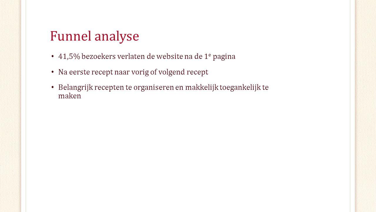 Funnel analyse 41,5% bezoekers verlaten de website na de 1 e pagina Na eerste recept naar vorig of volgend recept Belangrijk recepten te organiseren en makkelijk toegankelijk te maken