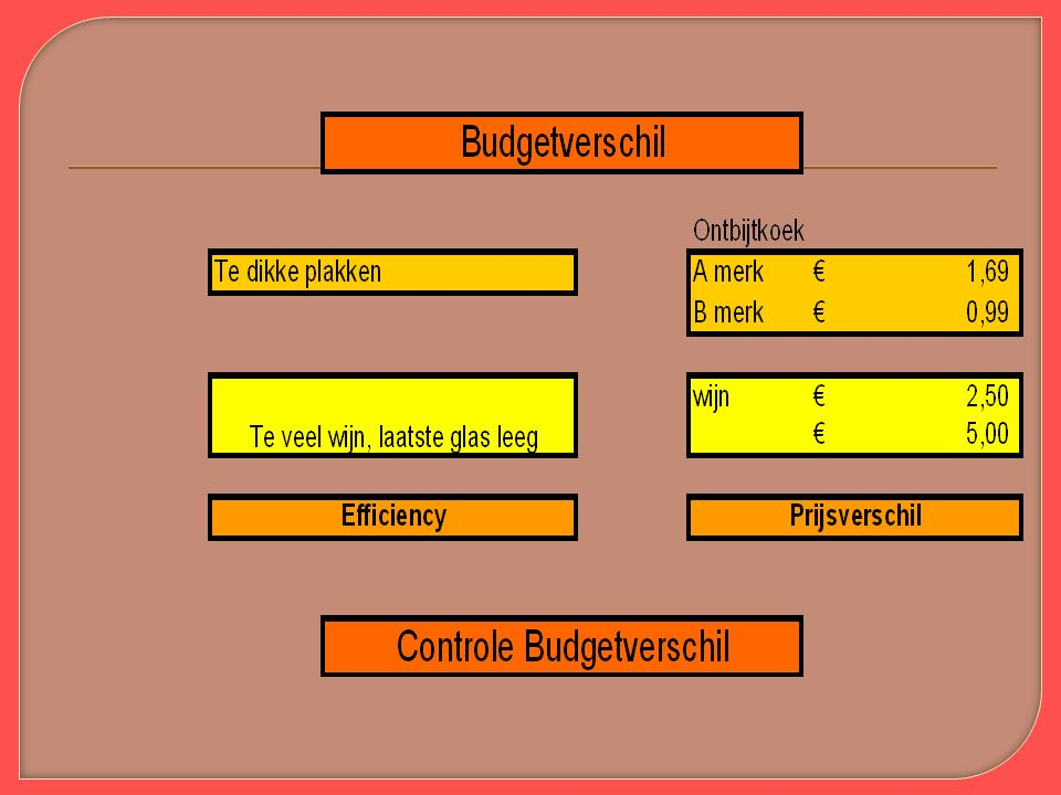 6.4 Budgetverschil Voorcalculatie – nacalculatie = Budgetverschil Efficiencyverschillen Prijsverschillen