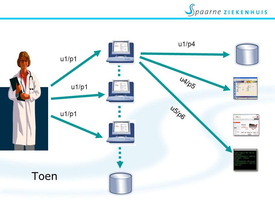 Voorbeeld: Tijdsbesparing Netwerk logon 1 min 2 min 4 min 3 min
