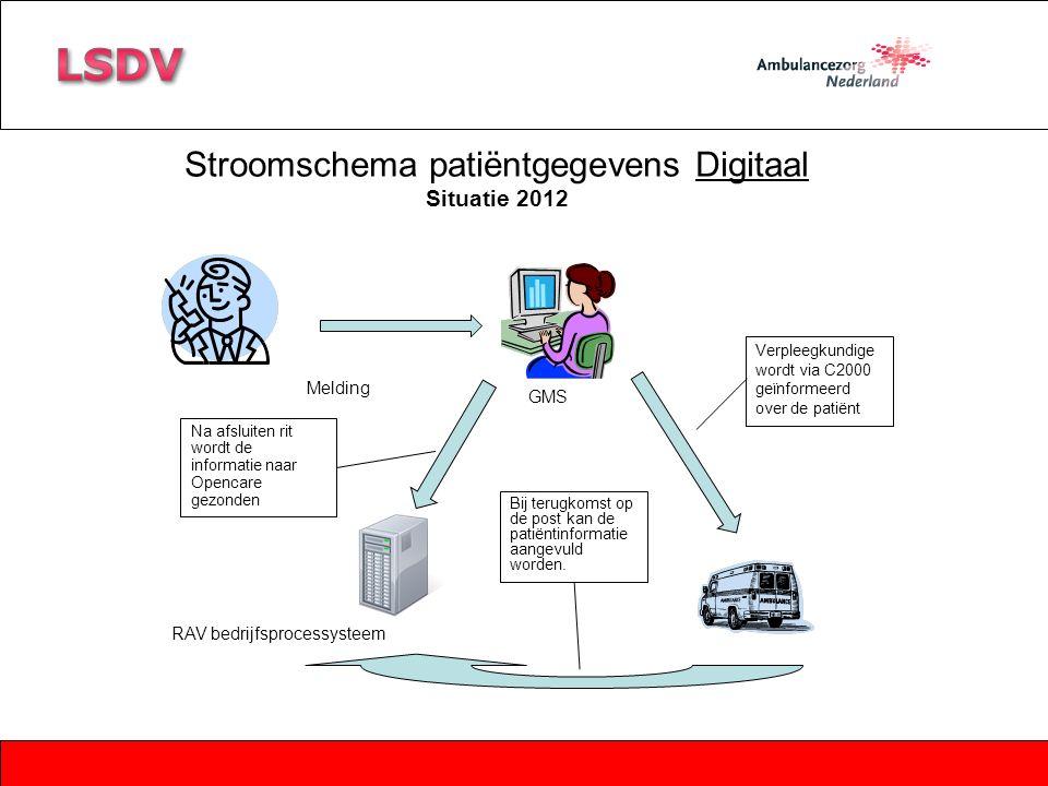 Melding GMS RAV bedrijfsprocessysteem Stroomschema patiëntgegevens Digitaal Situatie 2012 Verpleegkundige wordt via C2000 geïnformeerd over de patiënt