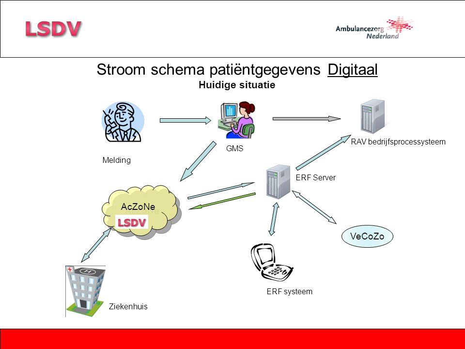 VeCoZo AcZoNe Melding GMS RAV bedrijfsprocessysteem ERF systeem ERF Server Stroom schema patiëntgegevens Digitaal Huidige situatie Ziekenhuis