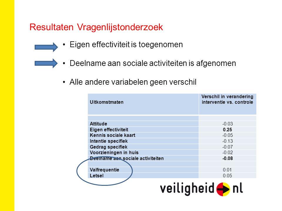 Resultaten Vragenlijstonderzoek Eigen effectiviteit is toegenomen Deelname aan sociale activiteiten is afgenomen Alle andere variabelen geen verschil Uitkomstmaten Verschil in verandering interventie vs.