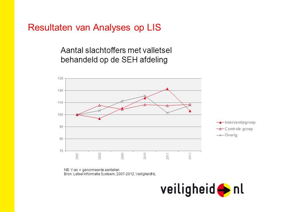 Resultaten van Analyses op LIS Aantal slachtoffers met valletsel behandeld op de SEH afdeling NB: Y-as = genormeerde aantallen Bron: Letsel Informatie Systeem, 2007-2012, VeiligheidNL