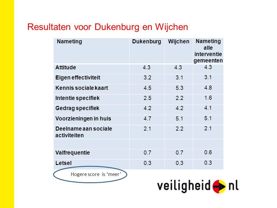Resultaten voor Dukenburg en Wijchen Hogere score is 'meer' NametingDukenburgWijchen Nameting alle interventie gemeenten Attitude4.3 Eigen effectiviteit 3.2 3.1 Kennis sociale kaart 4.5 5.3 4.8 Intentie specifiek 2.5 2.2 1.6 Gedrag specifiek 4.2 4.1 Voorzieningen in huis 4.7 5.1 Deelname aan sociale activiteiten 2.1 2.2 2.1 Valfrequentie 0.7 0.6 Letsel 0.3