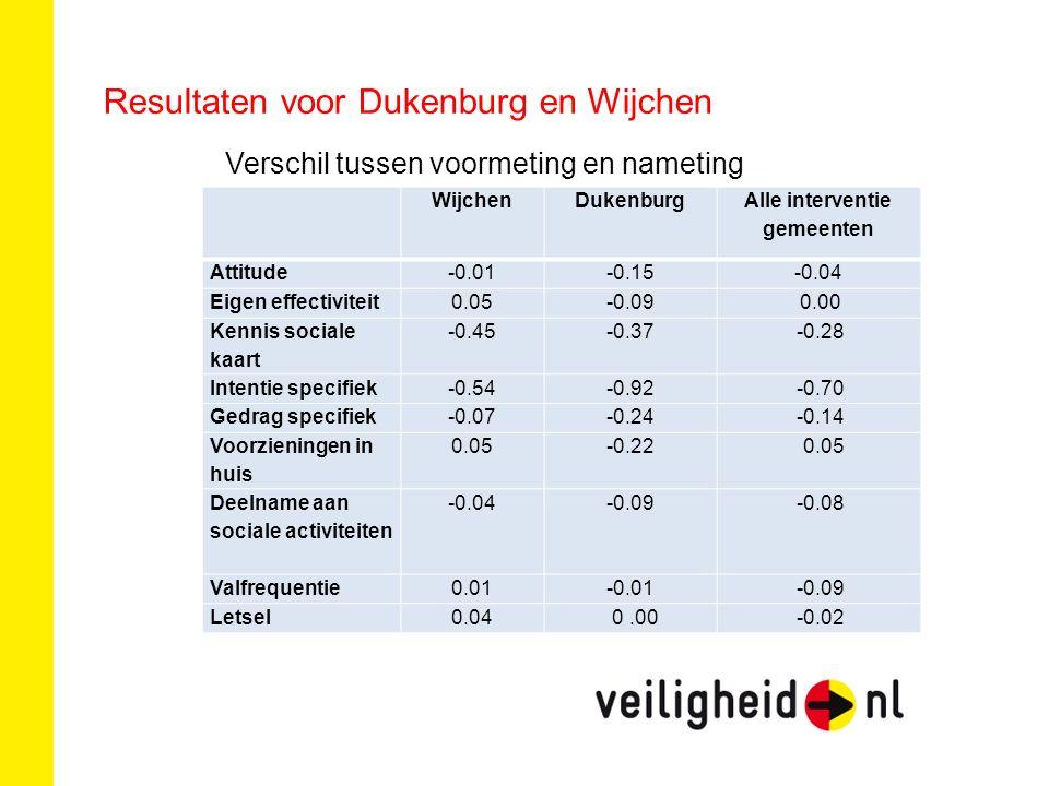 Resultaten voor Dukenburg en Wijchen Verschil tussen voormeting en nameting WijchenDukenburg Alle interventie gemeenten Attitude-0.01-0.15 -0.04 Eigen effectiviteit0.05-0.09 0.00 Kennis sociale kaart -0.45-0.37 -0.28 Intentie specifiek-0.54-0.92 -0.70 Gedrag specifiek-0.07-0.24 -0.14 Voorzieningen in huis 0.05-0.22 0.05 Deelname aan sociale activiteiten -0.04-0.09 -0.08 Valfrequentie0.01-0.01 -0.09 Letsel0.04 0.00 -0.02