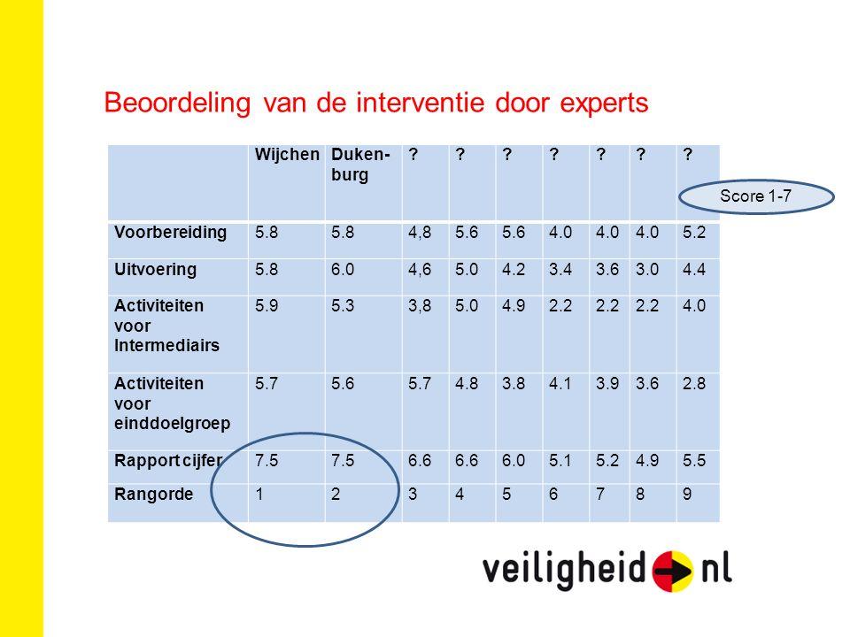 Beoordeling van de interventie door experts WijchenDuken- burg .