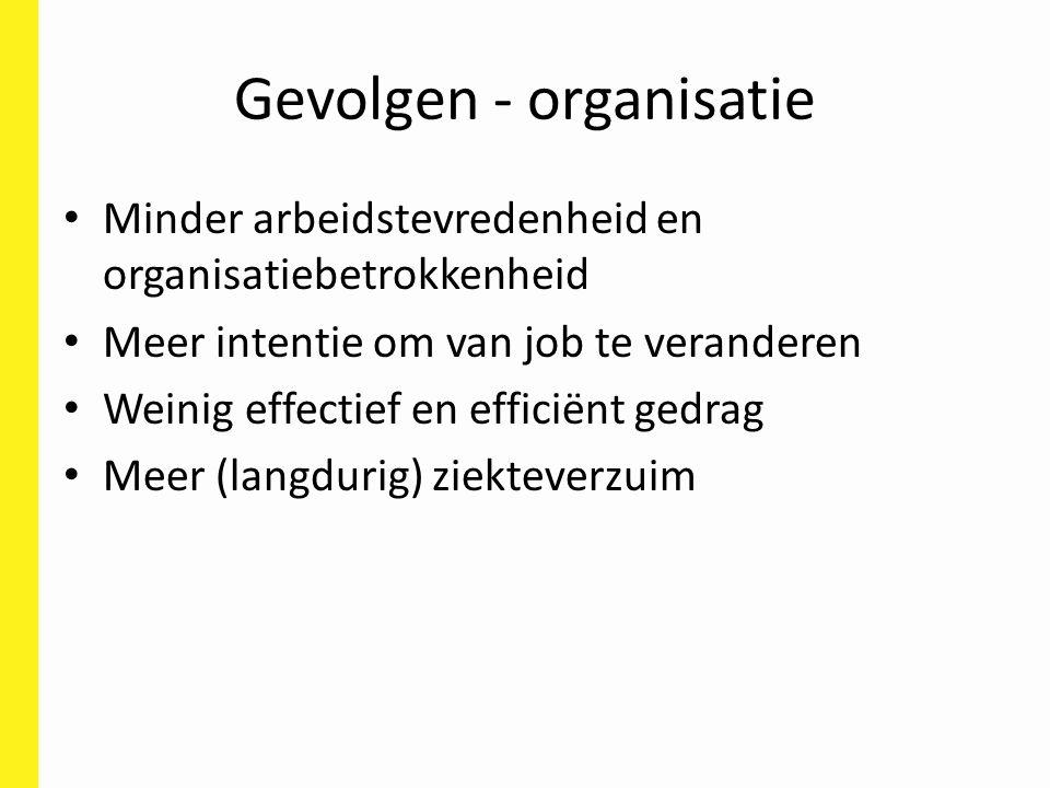 Gevolgen - organisatie Minder arbeidstevredenheid en organisatiebetrokkenheid Meer intentie om van job te veranderen Weinig effectief en efficiënt gedrag Meer (langdurig) ziekteverzuim