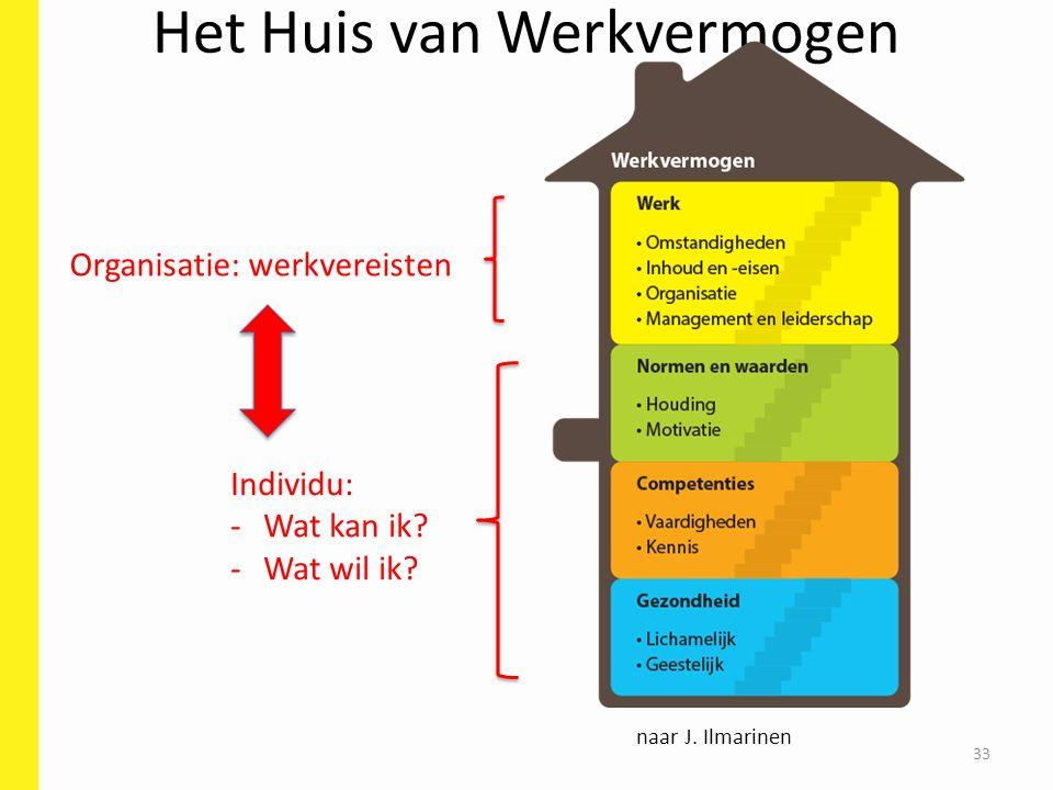 Het Huis van Werkvermogen 33 naar J. Ilmarinen Organisatie: werkvereisten Individu: -Wat kan ik.
