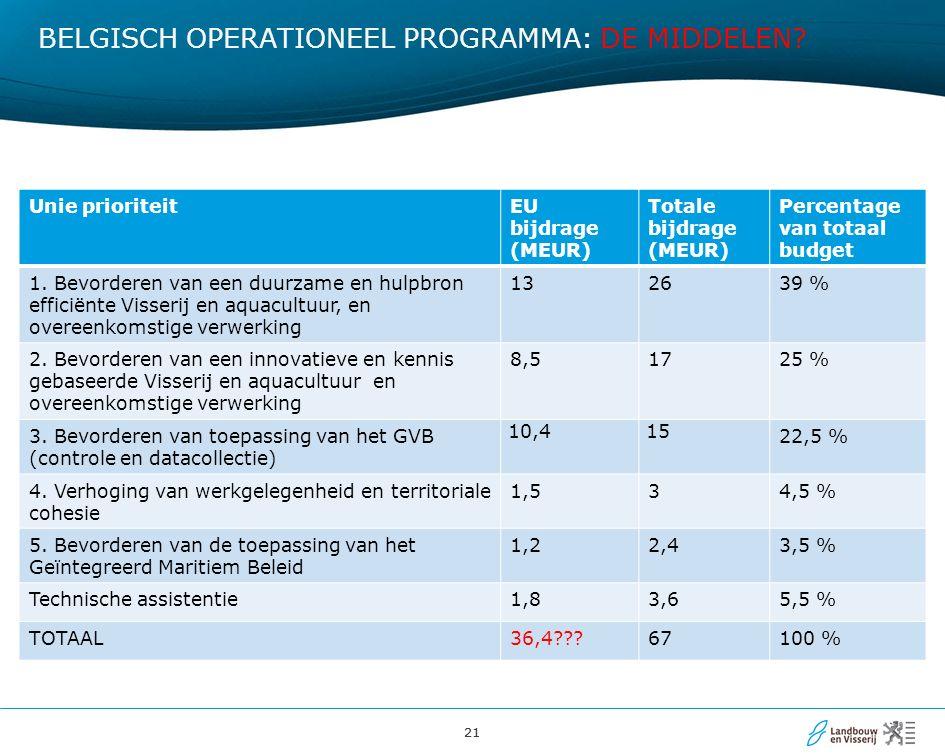 21 BELGISCH OPERATIONEEL PROGRAMMA: DE MIDDELEN? Unie prioriteitEU bijdrage (MEUR) Totale bijdrage (MEUR) Percentage van totaal budget 1. Bevorderen v