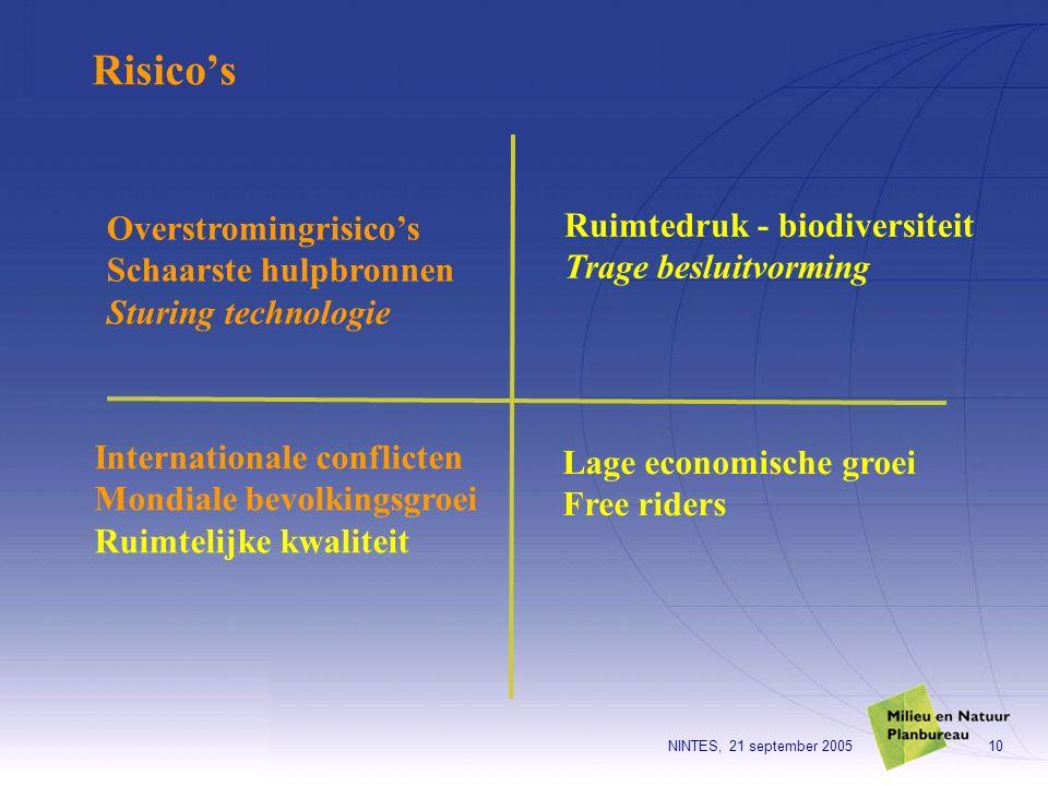 NINTES, 21 september 200510 Overstromingrisico's Schaarste hulpbronnen Sturing technologie Ruimtedruk - biodiversiteit Trage besluitvorming Internatio