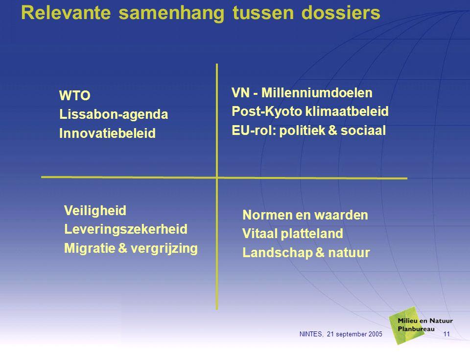NINTES, 21 september 200511 Relevante samenhang tussen dossiers WTO Lissabon-agenda Innovatiebeleid VN - Millenniumdoelen Post-Kyoto klimaatbeleid EU-