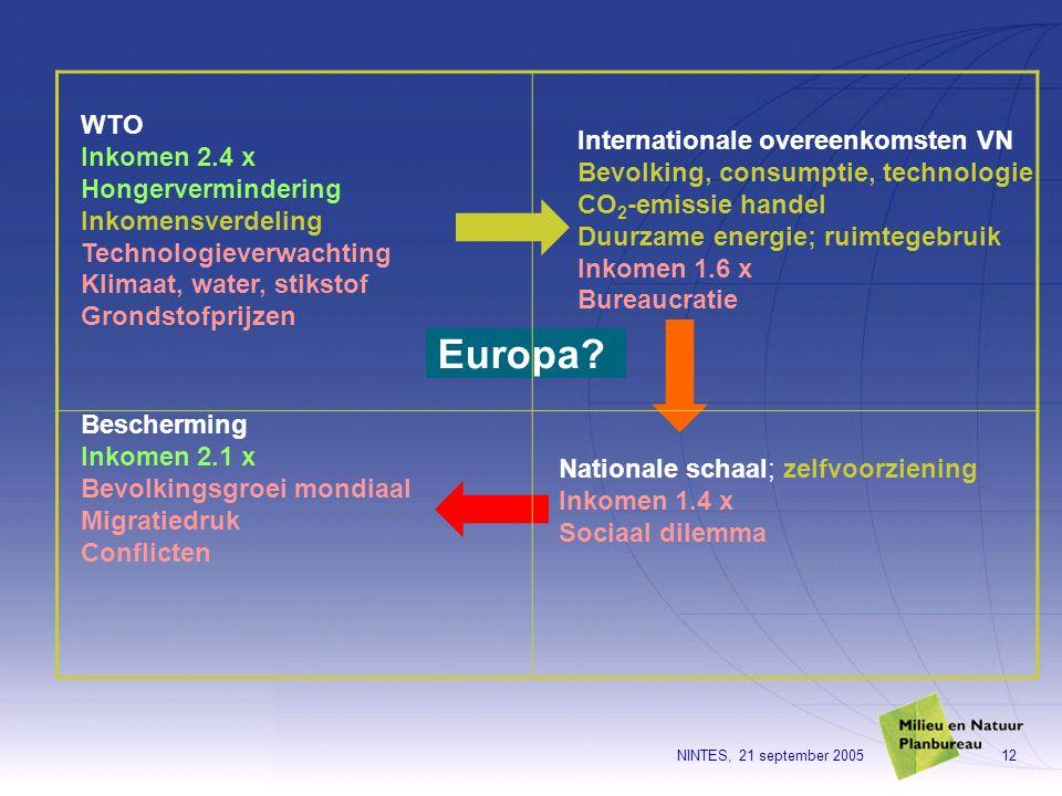 NINTES, 21 september 200512 WTO Inkomen 2.4 x Hongervermindering Inkomensverdeling Technologieverwachting Klimaat, water, stikstof Grondstofprijzen In
