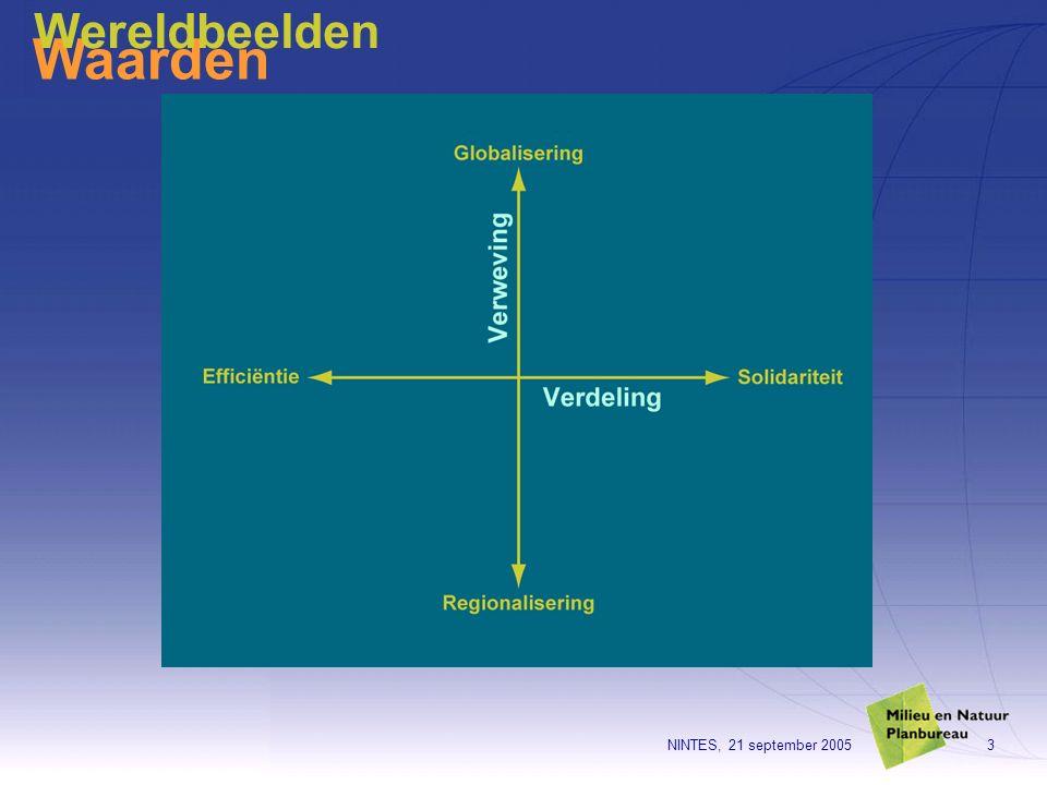 NINTES, 21 september 200514 VS versus Europa -Aandeel als Claim econ.waarde -Chairman CEO-combinatie -Business idee ipv aandeelhouders =eigendoms-opvatting -2 lage raad v Toezicht / CEO -Rol experts -Vertrouwen Globalisering beperkt .