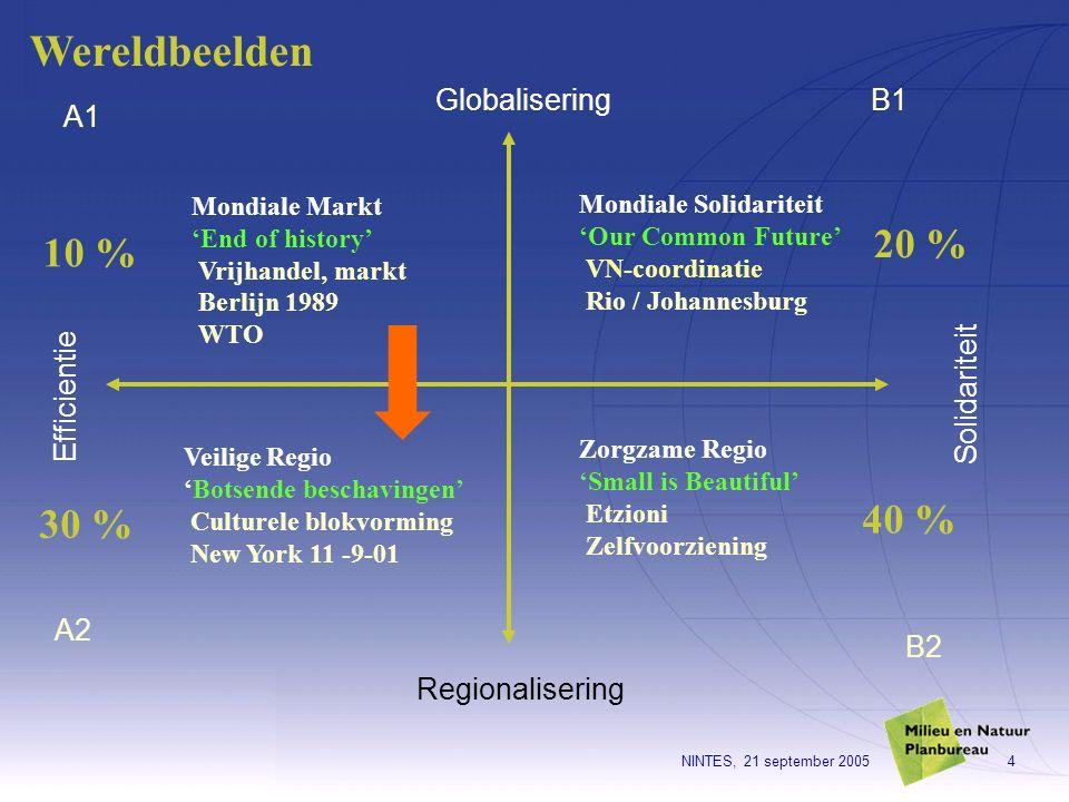 NINTES, 21 september 20054 Mondiale Markt 'End of history' Vrijhandel, markt Berlijn 1989 WTO Globalisering Regionalisering Solidariteit Efficientie A