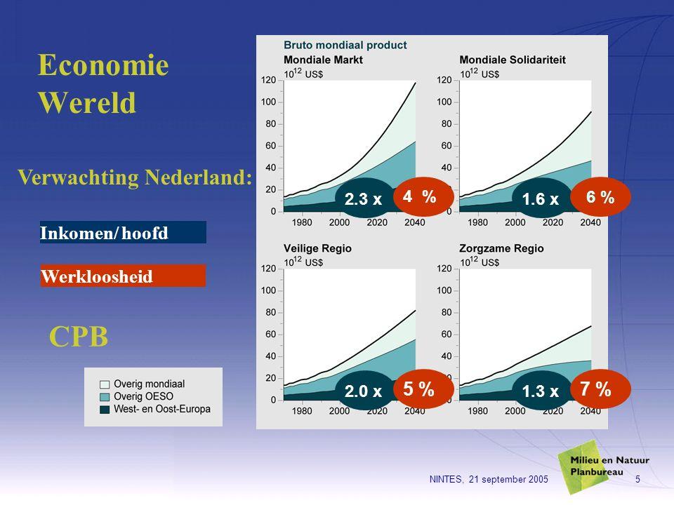 NINTES, 21 september 20055 Economie Wereld Inkomen/ hoofd 1.6 x 1.3 x 2.3 x 2.0 x 6 % 7 % 4 % 5 % Werkloosheid Verwachting Nederland: CPB