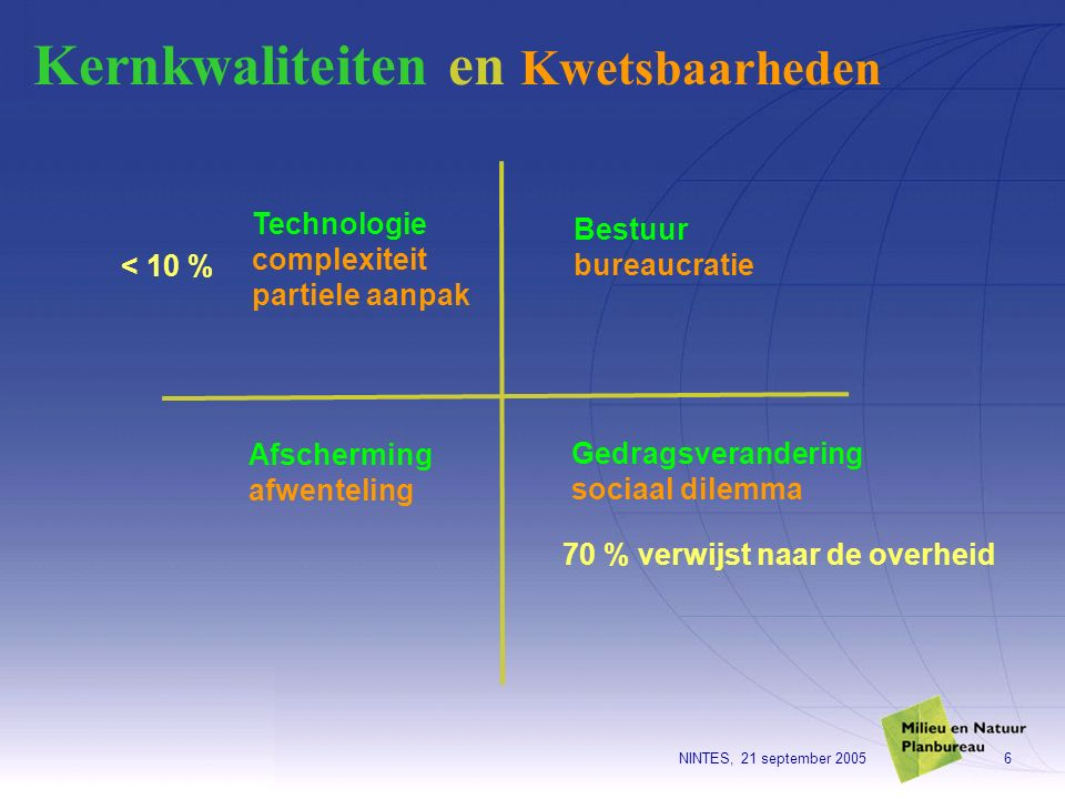 NINTES, 21 september 20056 Kernkwaliteiten en Kwetsbaarheden Technologie complexiteit partiele aanpak Bestuur bureaucratie Afscherming afwenteling Ged
