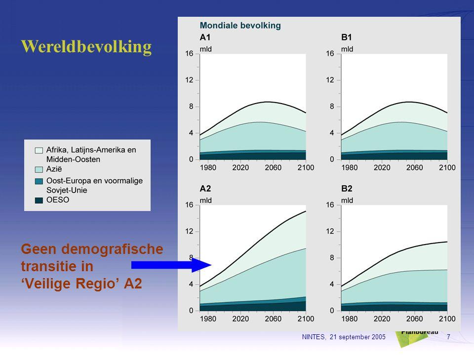 NINTES, 21 september 20057 Geen demografische transitie in 'Veilige Regio' A2 Wereldbevolking