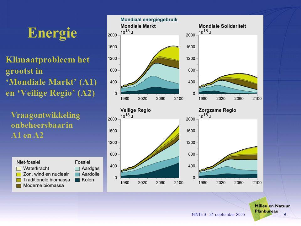 NINTES, 21 september 20059 Klimaatprobleem het grootst in 'Mondiale Markt' (A1) en 'Veilige Regio' (A2) Energie Vraagontwikkeling onbeheersbaar in A1