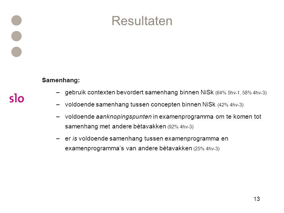 13 Resultaten Samenhang: –gebruik contexten bevordert samenhang binnen NiSk (64% 5hv-1, 58% 4hv-3) –voldoende samenhang tussen concepten binnen NiSk (