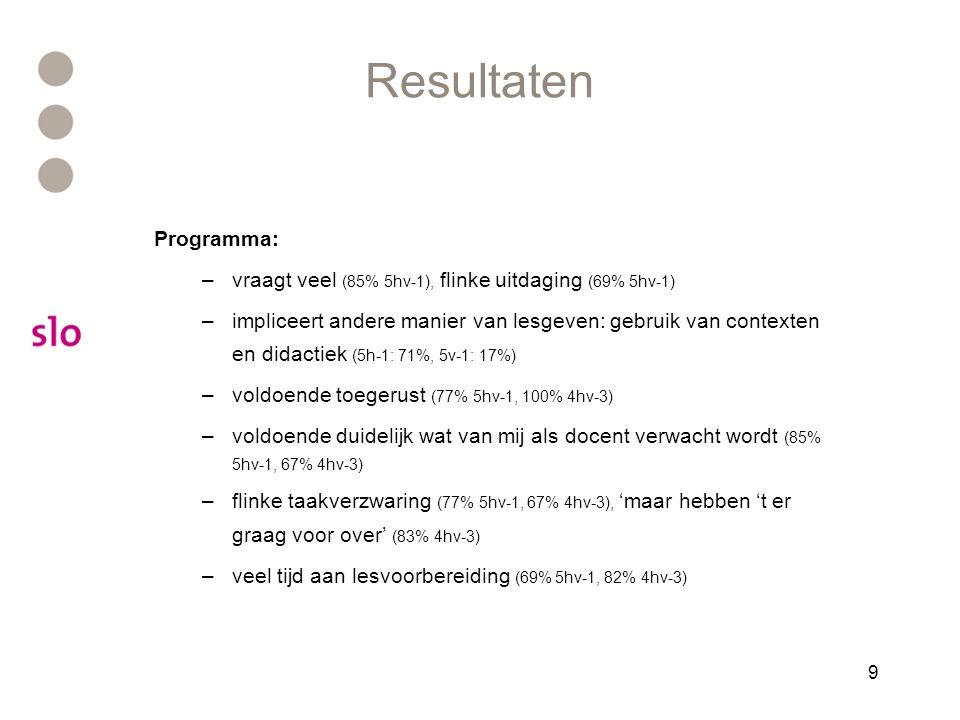9 Resultaten Programma: –vraagt veel (85% 5hv-1), flinke uitdaging (69% 5hv-1) –impliceert andere manier van lesgeven: gebruik van contexten en didact