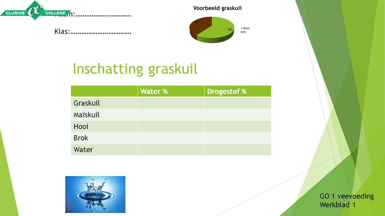 Inschatting graskuil Water %Drogestof % Graskuil Maïskuil Hooi Brok Water Naam:…………………………. Klas:……………………………. GO 1 veevoeding Werkblad 1