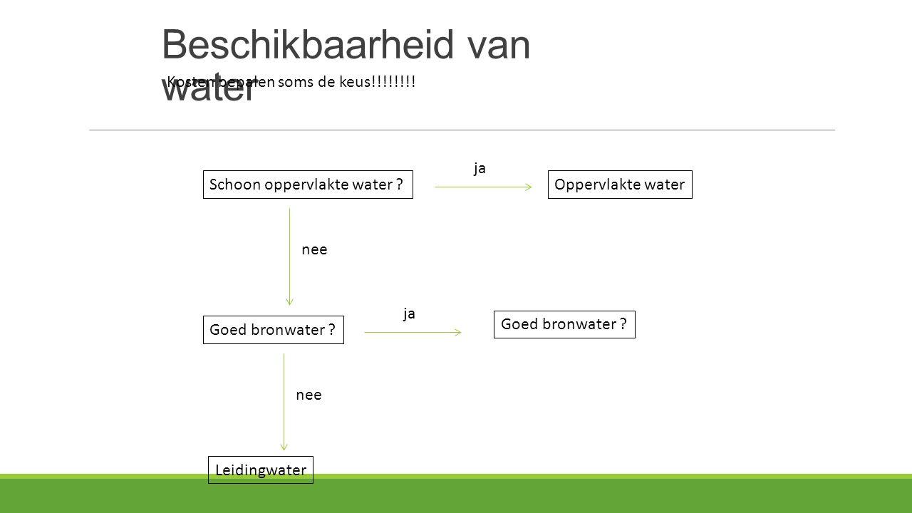 Beschikbaarheid van water Schoon oppervlakte water ? ja Oppervlakte water nee Kosten bepalen soms de keus!!!!!!!! Goed bronwater ? ja nee Goed bronwat