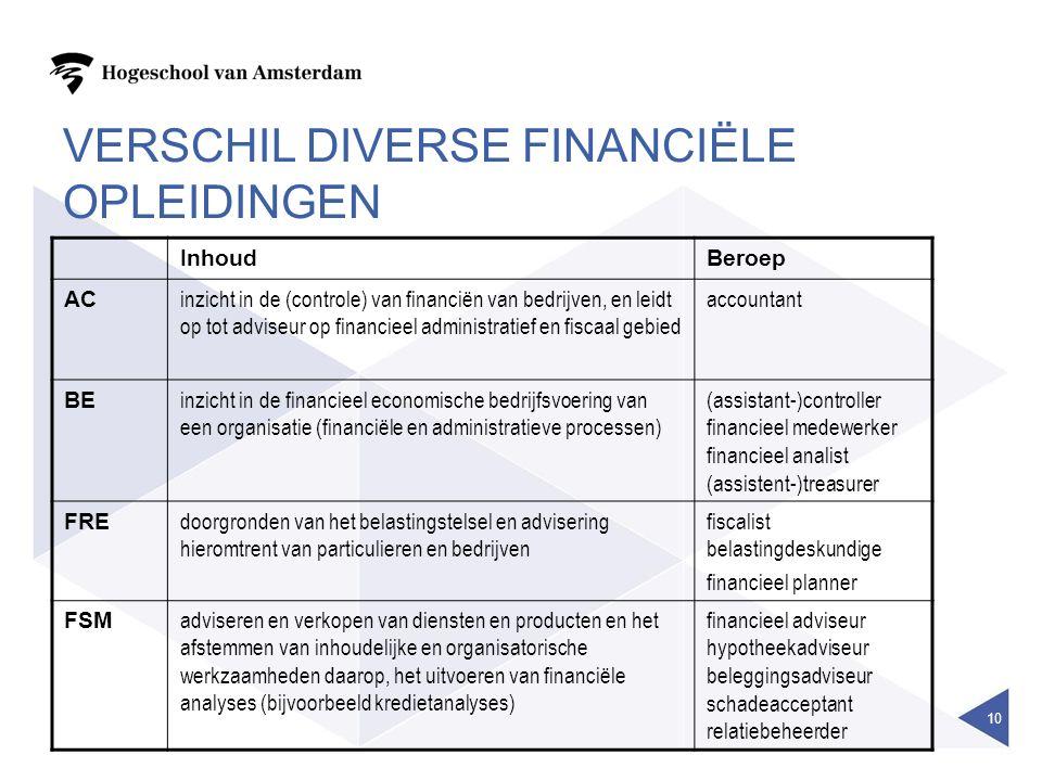 VERSCHIL DIVERSE FINANCIËLE OPLEIDINGEN InhoudBeroep AC inzicht in de (controle) van financiën van bedrijven, en leidt op tot adviseur op financieel administratief en fiscaal gebied accountant BE inzicht in de financieel economische bedrijfsvoering van een organisatie (financiële en administratieve processen) (assistant-)controller financieel medewerker financieel analist (assistent-)treasurer FRE doorgronden van het belastingstelsel en advisering hieromtrent van particulieren en bedrijven fiscalist belastingdeskundige financieel planner FSM adviseren en verkopen van diensten en producten en het afstemmen van inhoudelijke en organisatorische werkzaamheden daarop, het uitvoeren van financiële analyses (bijvoorbeeld kredietanalyses) financieel adviseur hypotheekadviseur beleggingsadviseur schadeacceptant relatiebeheerder 10