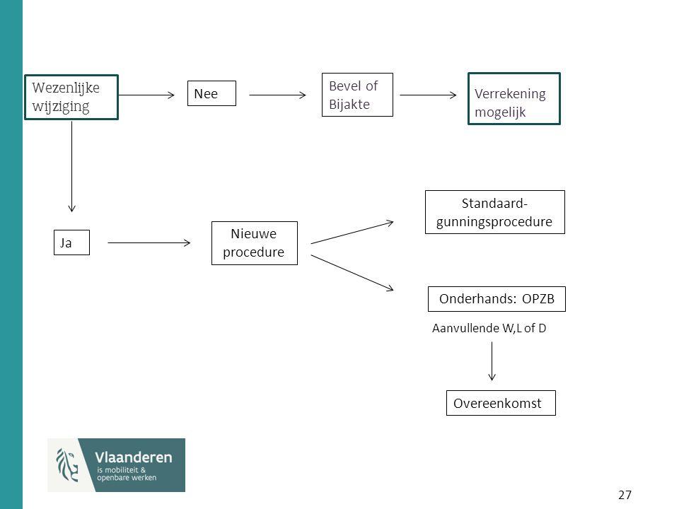 27 Nee Bevel of Bijakte Ja Nieuwe procedure Standaard- gunningsprocedure Onderhands: OPZB Verrekening mogelijk Overeenkomst Aanvullende W,L of D Wezenlijke wijziging