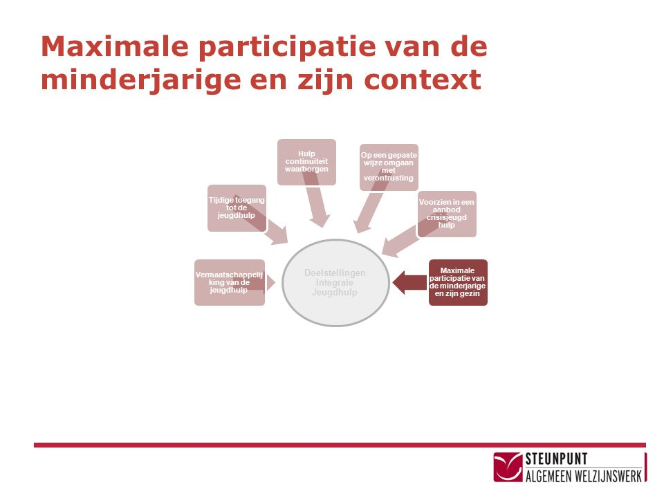 Maximale participatie van de minderjarige en zijn context Doelstellingen Integrale Jeugdhulp Vermaatschappelij king van de jeugdhulp Tijdige toegang t