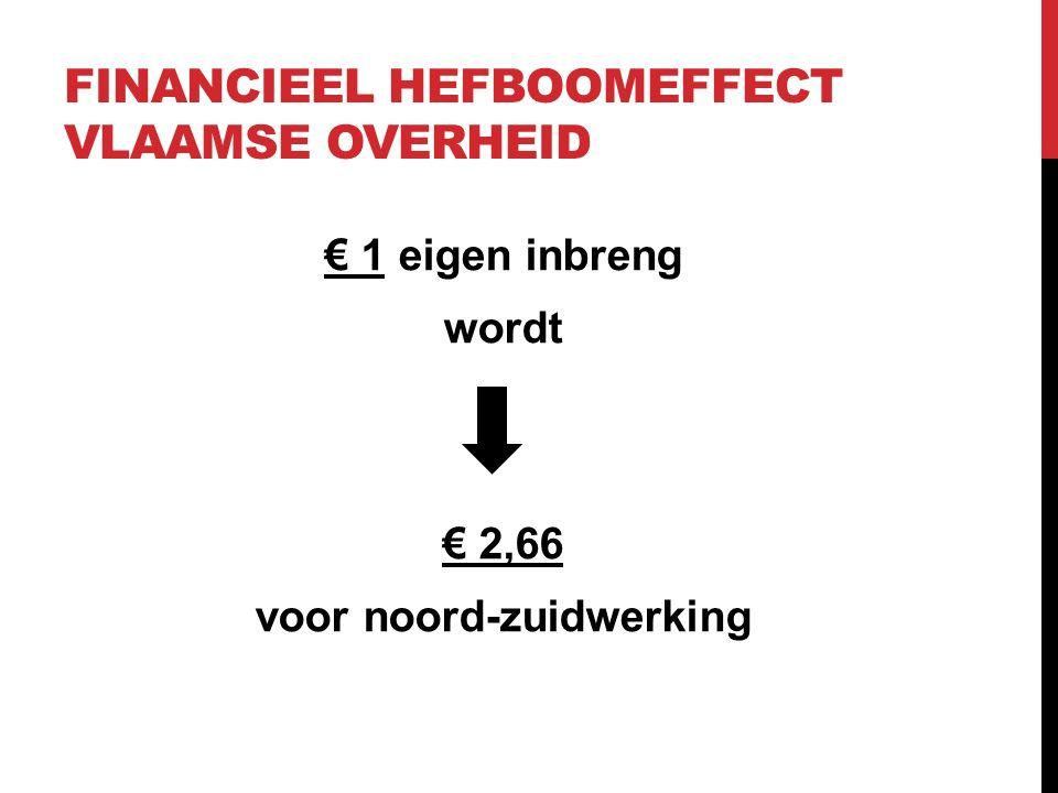 FINANCIEEL HEFBOOMEFFECT VLAAMSE OVERHEID € 1 eigen inbreng wordt € 2,66 voor noord-zuidwerking