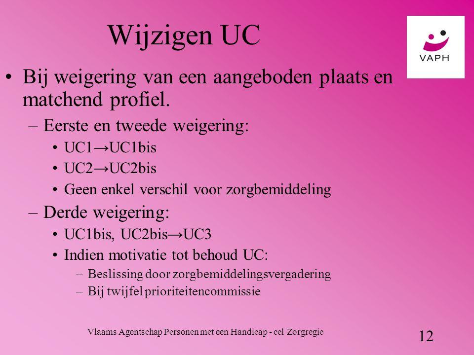 Vlaams Agentschap Personen met een Handicap - cel Zorgregie 12 Wijzigen UC Bij weigering van een aangeboden plaats en matchend profiel.