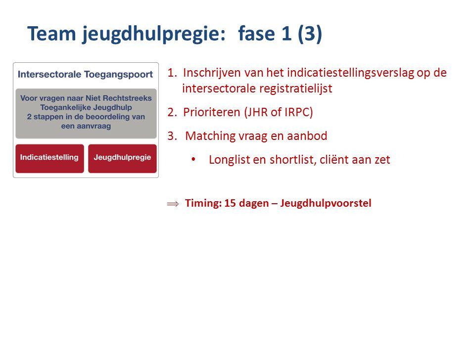 1. Inschrijven van het indicatiestellingsverslag op de intersectorale registratielijst 2.