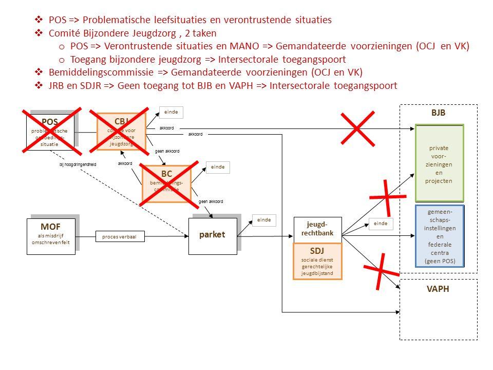  POS => Problematische leefsituaties en verontrustende situaties  Comité Bijzondere Jeugdzorg, 2 taken o POS => Verontrustende situaties en MANO => Gemandateerde voorzieningen (OCJ en VK) o Toegang bijzondere jeugdzorg => Intersectorale toegangspoort  Bemiddelingscommissie => Gemandateerde voorzieningen (OCJ en VK)  JRB en SDJR => Geen toegang tot BJB en VAPH => Intersectorale toegangspoort
