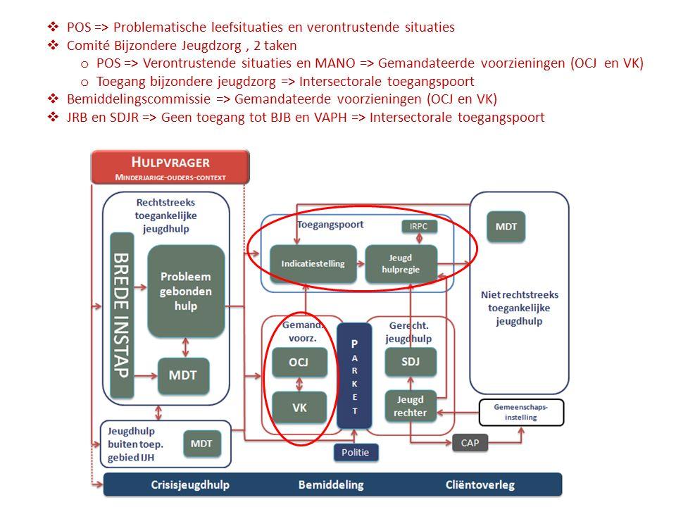 Evaluatie casemanagement Minstens om de 6 maanden Resultaten evaluatie: De GV blijft opvolgen in dezelfde intensiteit De GV blijft opvolgen, maar in een andere intensiteit  ICM naar OCM want er zijn voldoende waarborgen voor veiligheid en medewerking (casus Jonas)  OCM naar ICM want de hulpverlening heeft meer nood aan de aanklampende rol van GV (casus Chloé) De GV kan haar interventie afsluiten  Geen hulp meer nodig  De cliënt wenst de hulp en er is geen aanklampend optreden nodig Casemanagement wordt in overleg afgesloten case management Interveniërend Observerend