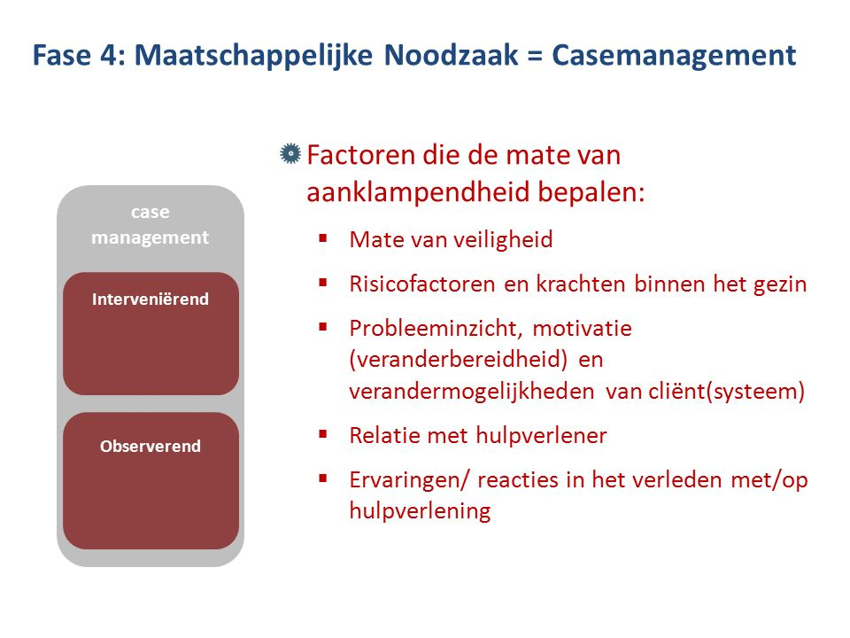 Fase 4: Maatschappelijke Noodzaak = Casemanagement Factoren die de mate van aanklampendheid bepalen:  Mate van veiligheid  Risicofactoren en krachten binnen het gezin  Probleeminzicht, motivatie (veranderbereidheid) en verandermogelijkheden van cliënt(systeem)  Relatie met hulpverlener  Ervaringen/ reacties in het verleden met/op hulpverlening case management Interveniërend Observerend