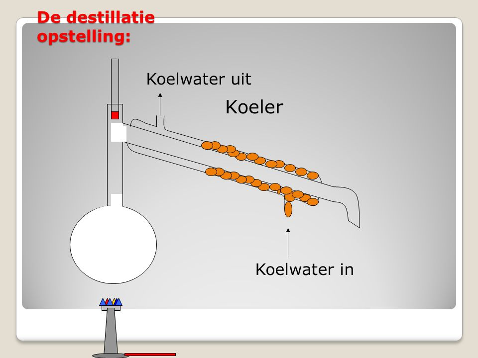 De destillatie opstelling: Koeler Koelwater in Koelwater uit