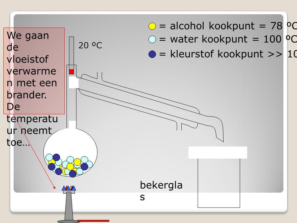 bekergla s = alcohol kookpunt = 78 ºC = water kookpunt = 100 ºC = kleurstof kookpunt >> 100 ºC We gaan de vloeistof verwarme n met een brander.