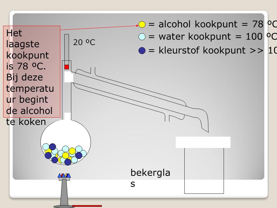 bekergla s = alcohol kookpunt = 78 ºC = water kookpunt = 100 ºC = kleurstof kookpunt >> 100 ºC Het laagste kookpunt is 78 ºC.