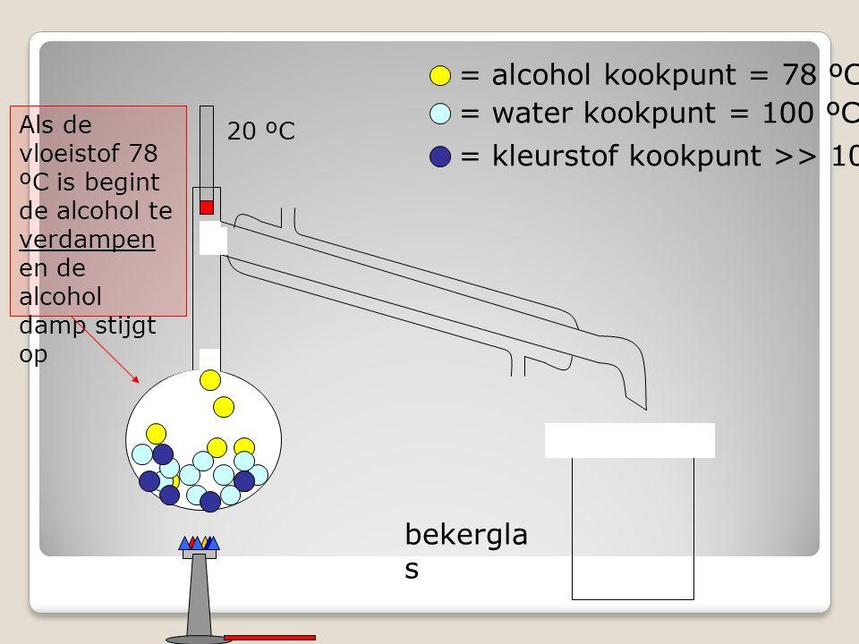 bekergla s = alcohol kookpunt = 78 ºC = water kookpunt = 100 ºC = kleurstof kookpunt >> 100 ºC Als de vloeistof 78 ºC is begint de alcohol te verdampen en de alcohol damp stijgt op 20 ºC