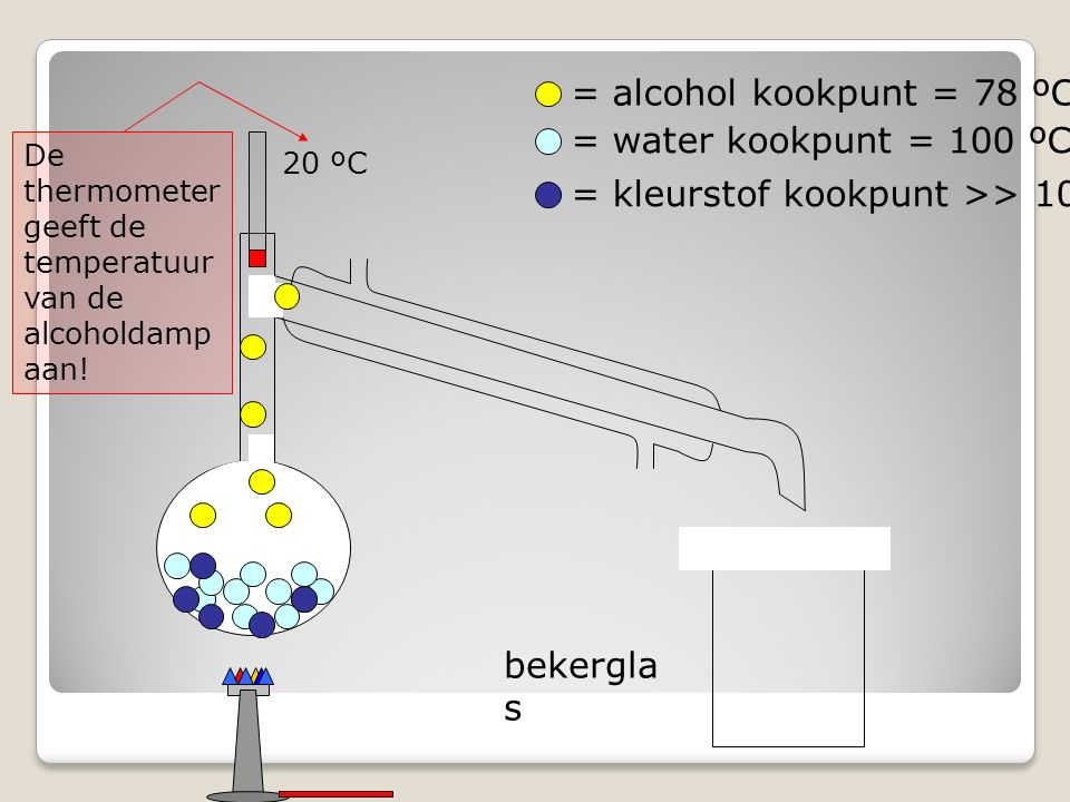 bekergla s = alcohol kookpunt = 78 ºC = water kookpunt = 100 ºC = kleurstof kookpunt >> 100 ºC 20 ºC De thermometer geeft de temperatuur van de alcoholdamp aan!