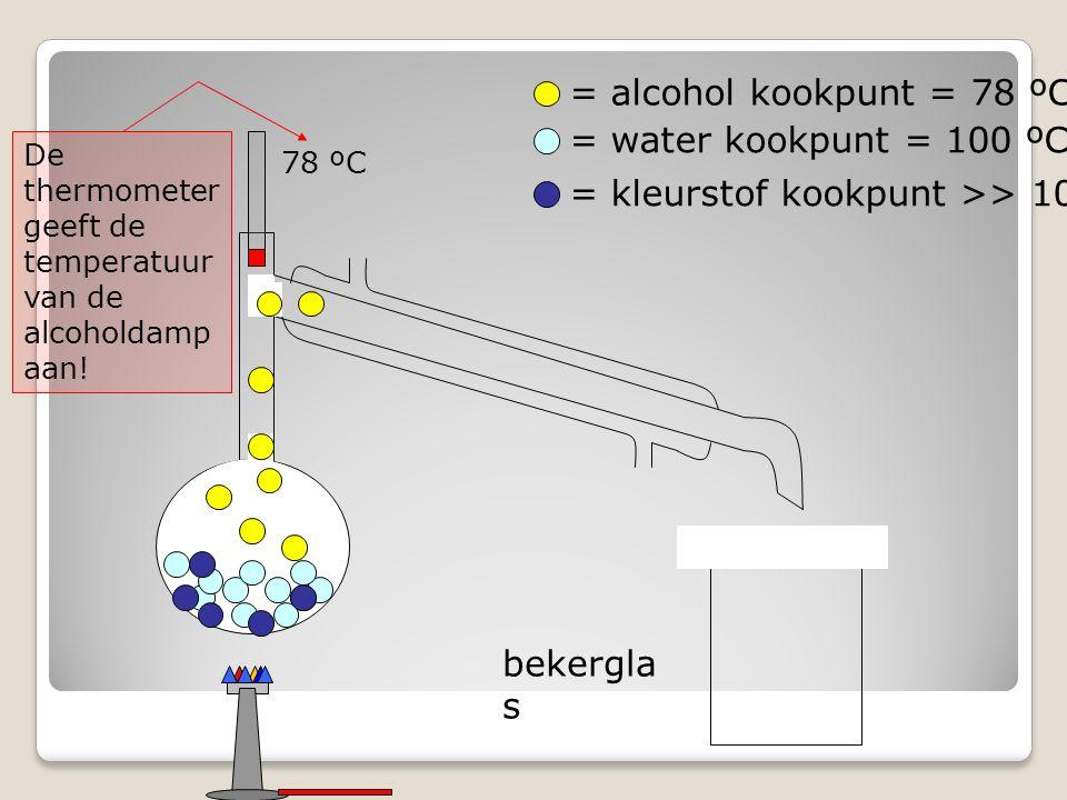 bekergla s = alcohol kookpunt = 78 ºC = water kookpunt = 100 ºC = kleurstof kookpunt >> 100 ºC De thermometer geeft de temperatuur van de alcoholdamp aan.