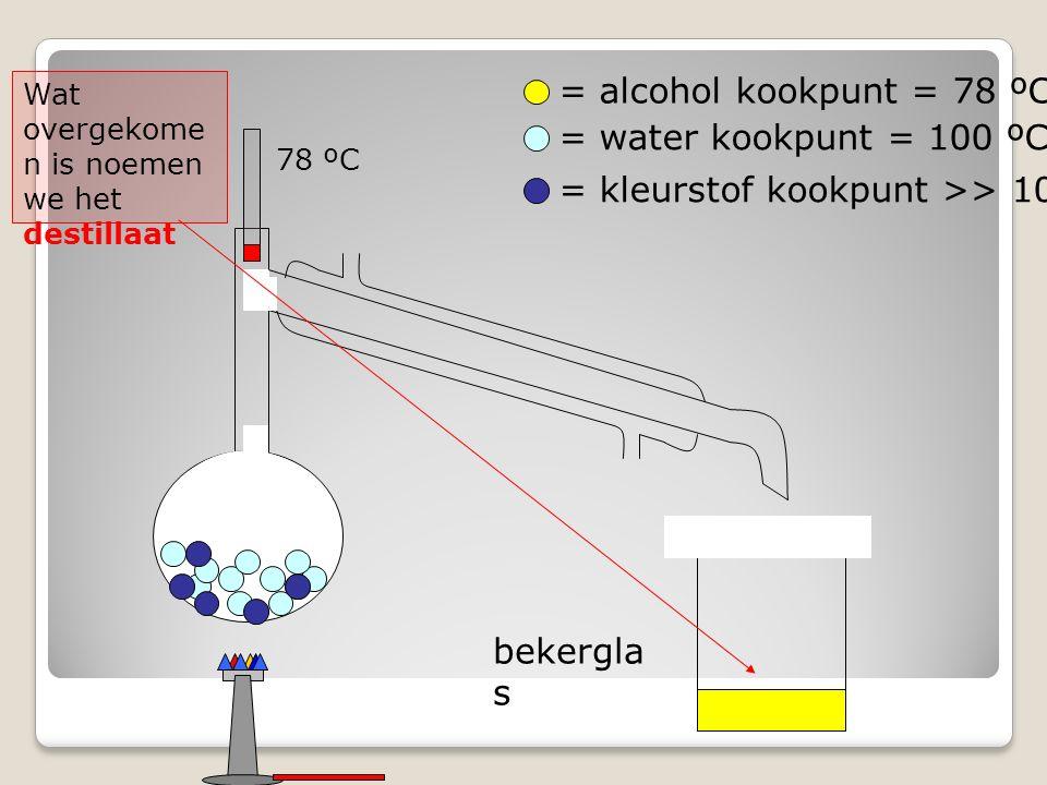 bekergla s = alcohol kookpunt = 78 ºC = water kookpunt = 100 ºC = kleurstof kookpunt >> 100 ºC Wat overgekome n is noemen we het destillaat 78 ºC