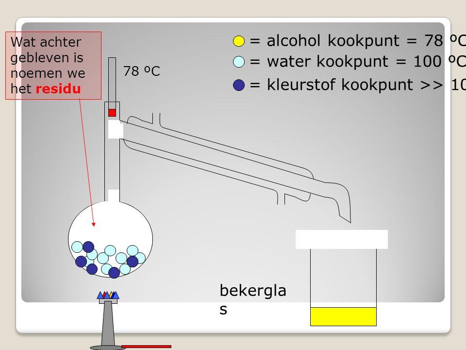 bekergla s = alcohol kookpunt = 78 ºC = water kookpunt = 100 ºC = kleurstof kookpunt >> 100 ºC Wat achter gebleven is noemen we het residu 78 ºC