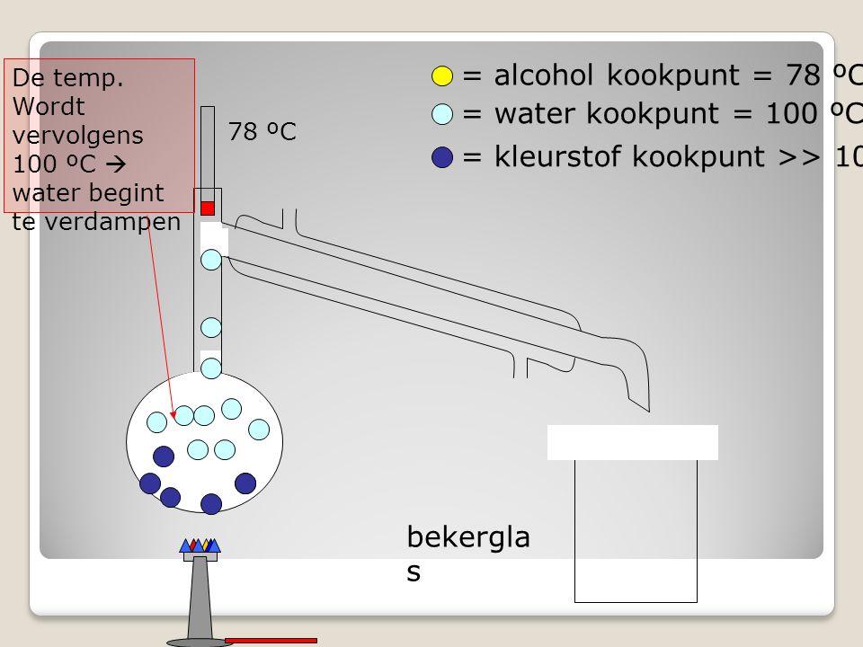 bekergla s = alcohol kookpunt = 78 ºC = water kookpunt = 100 ºC = kleurstof kookpunt >> 100 ºC De temp.