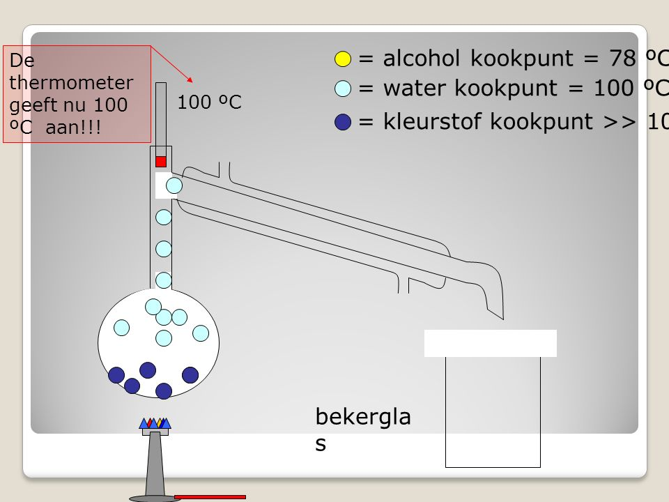 bekergla s = alcohol kookpunt = 78 ºC = water kookpunt = 100 ºC = kleurstof kookpunt >> 100 ºC De thermometer geeft nu 100 ºC aan!!.