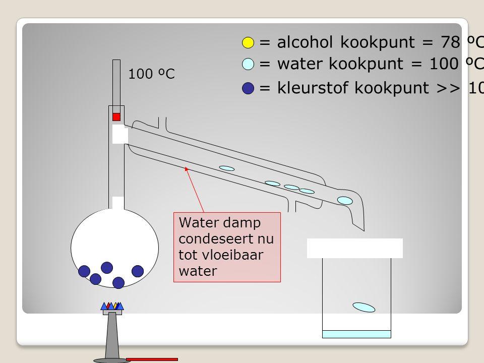= alcohol kookpunt = 78 ºC = water kookpunt = 100 ºC = kleurstof kookpunt >> 100 ºC 100 ºC Water damp condeseert nu tot vloeibaar water