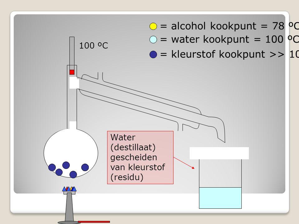 = alcohol kookpunt = 78 ºC = water kookpunt = 100 ºC = kleurstof kookpunt >> 100 ºC 100 ºC Water (destillaat) gescheiden van kleurstof (residu)