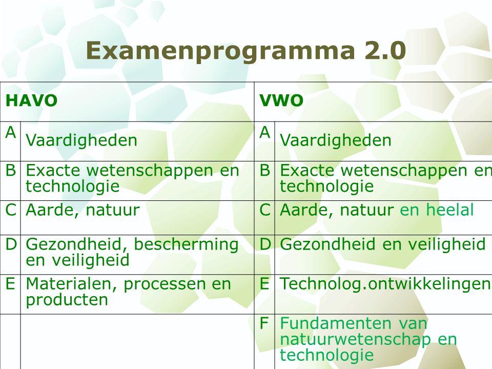 Examenprogramma 2.0 HAVOVWO A Vaardigheden A BExacte wetenschappen en technologie B CAarde, natuurCAarde, natuur en heelal DGezondheid, bescherming en veiligheid DGezondheid en veiligheid EMaterialen, processen en producten ETechnolog.ontwikkelingen FFundamenten van natuurwetenschap en technologie