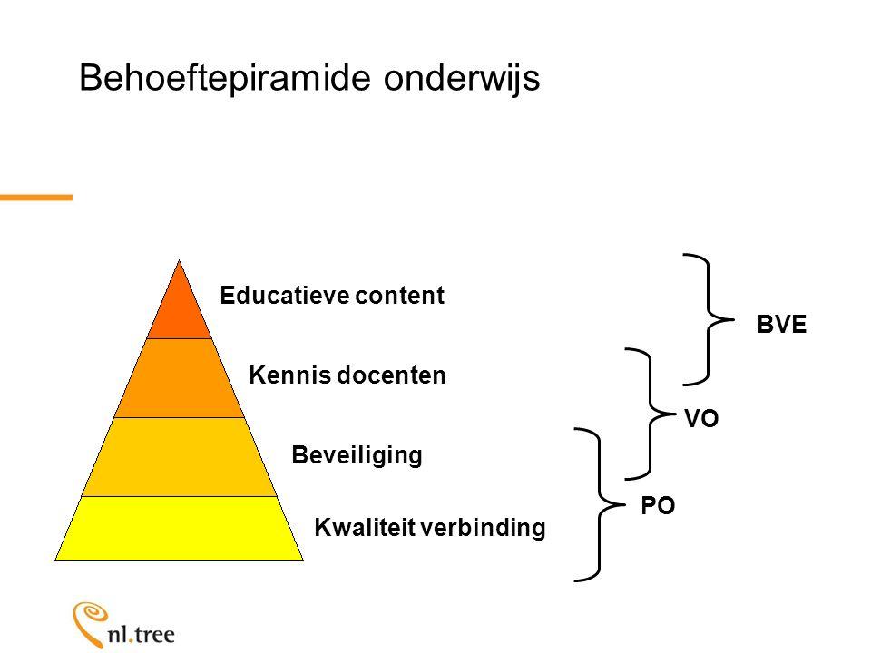 Behoeftepiramide onderwijs Kwaliteit verbinding Beveiliging Kennis docenten Educatieve content PO VOBVE